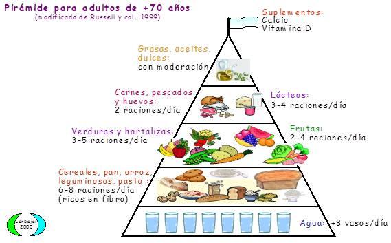 pirámide_nutri